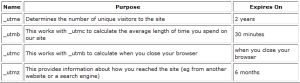 Google_Analytics_cookies